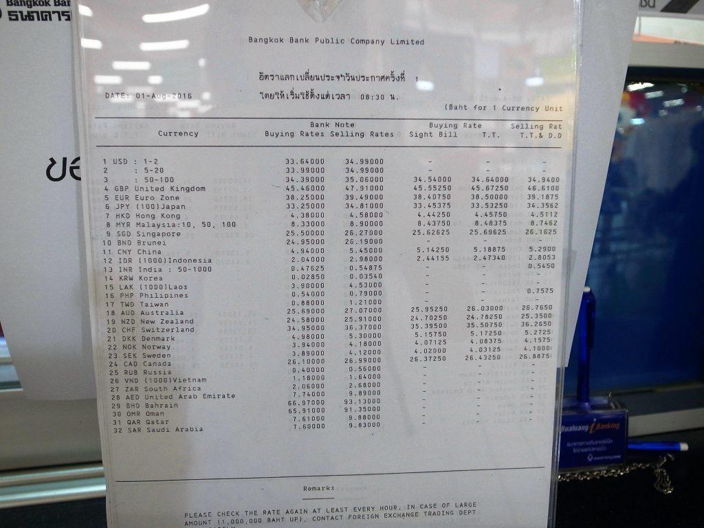 バンコク銀行両替所レート用紙